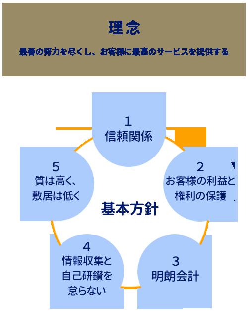 理念と基本方針